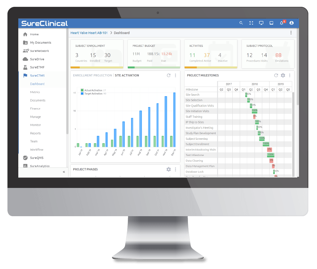 SureClinical CTMS Dashboard